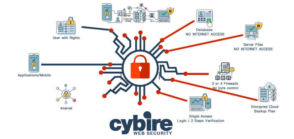 how cybire works