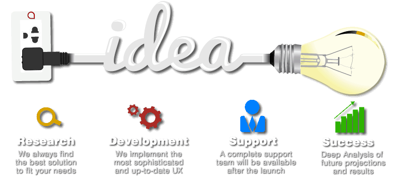 Main3ideadevelopment